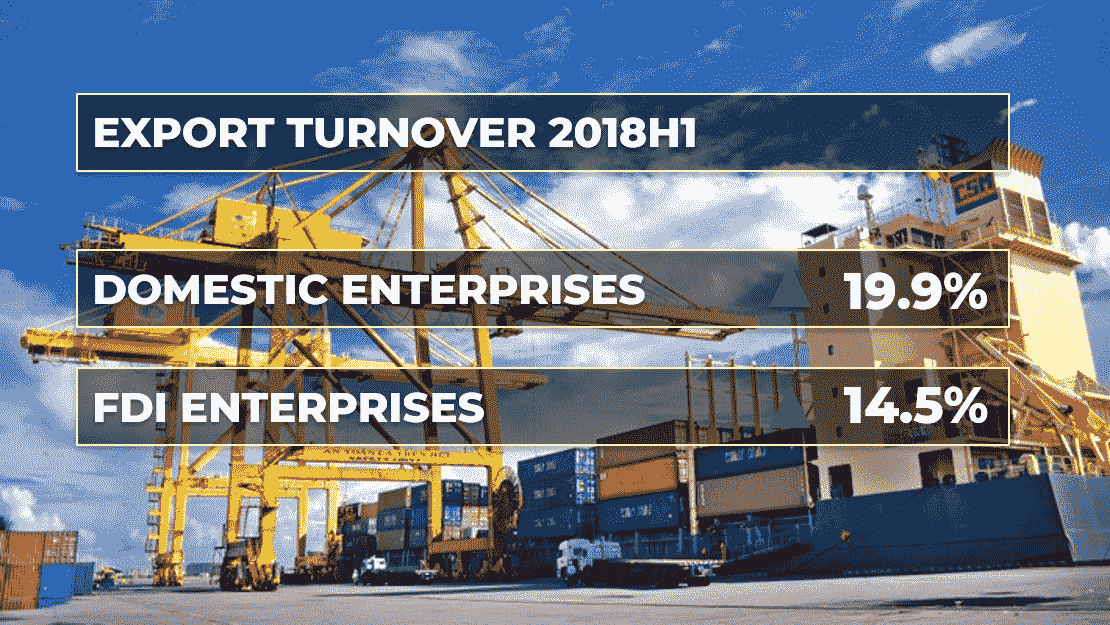 2018H1: Growth rate of export turnover of domestic enterprises is higher than that of FDI enterprise