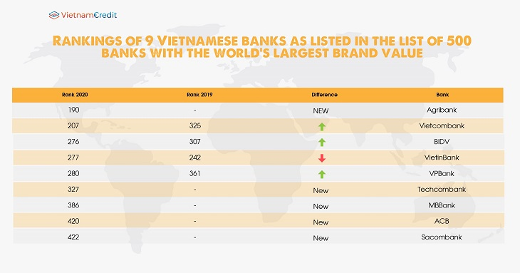 Rankings of 9 Vietnamese banks as listed in the list of 500 banks with the world's largest brand value